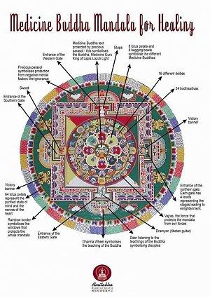 Medicine Buddha Mandala for Healing