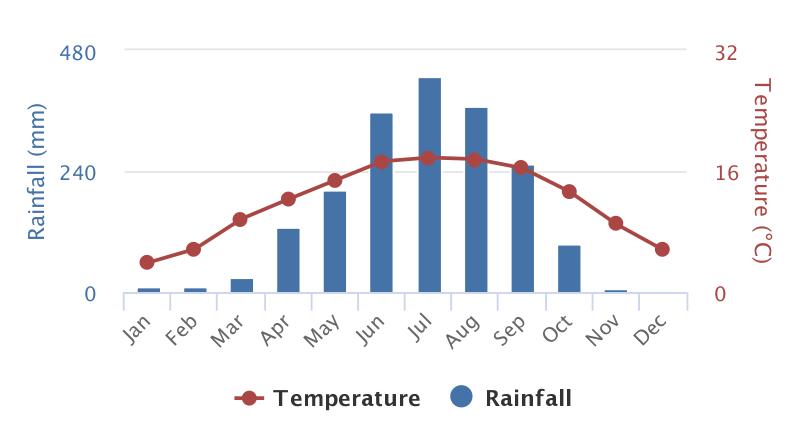 Bhutan Climate